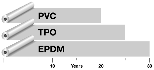 popular single-ply membrane life expectancy rolls