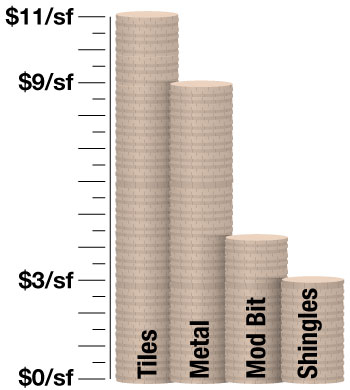 chart comparing costs of common residential roofing materials