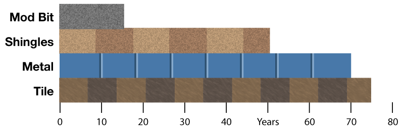 chart showing life expectancy of modified bitument, asphalt shingles, metal, and tile