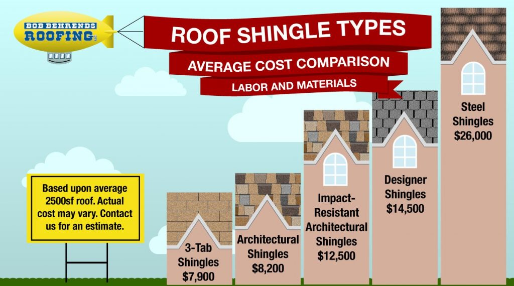 infographic showing average cost comparison of roofing shingles